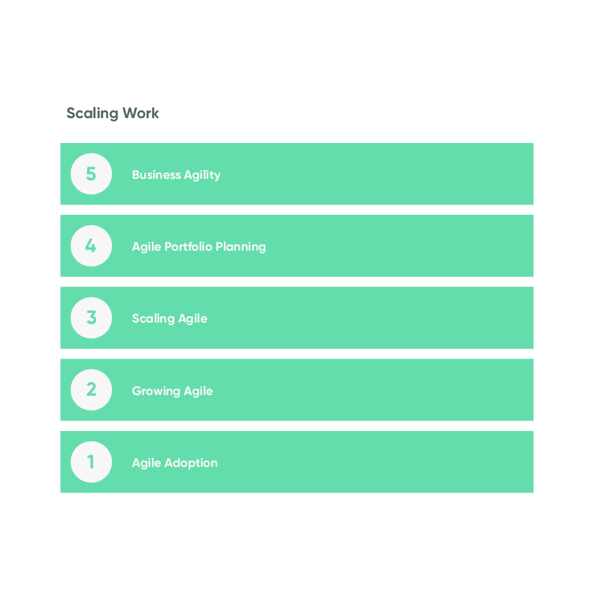 Five maturity stages of scaling work