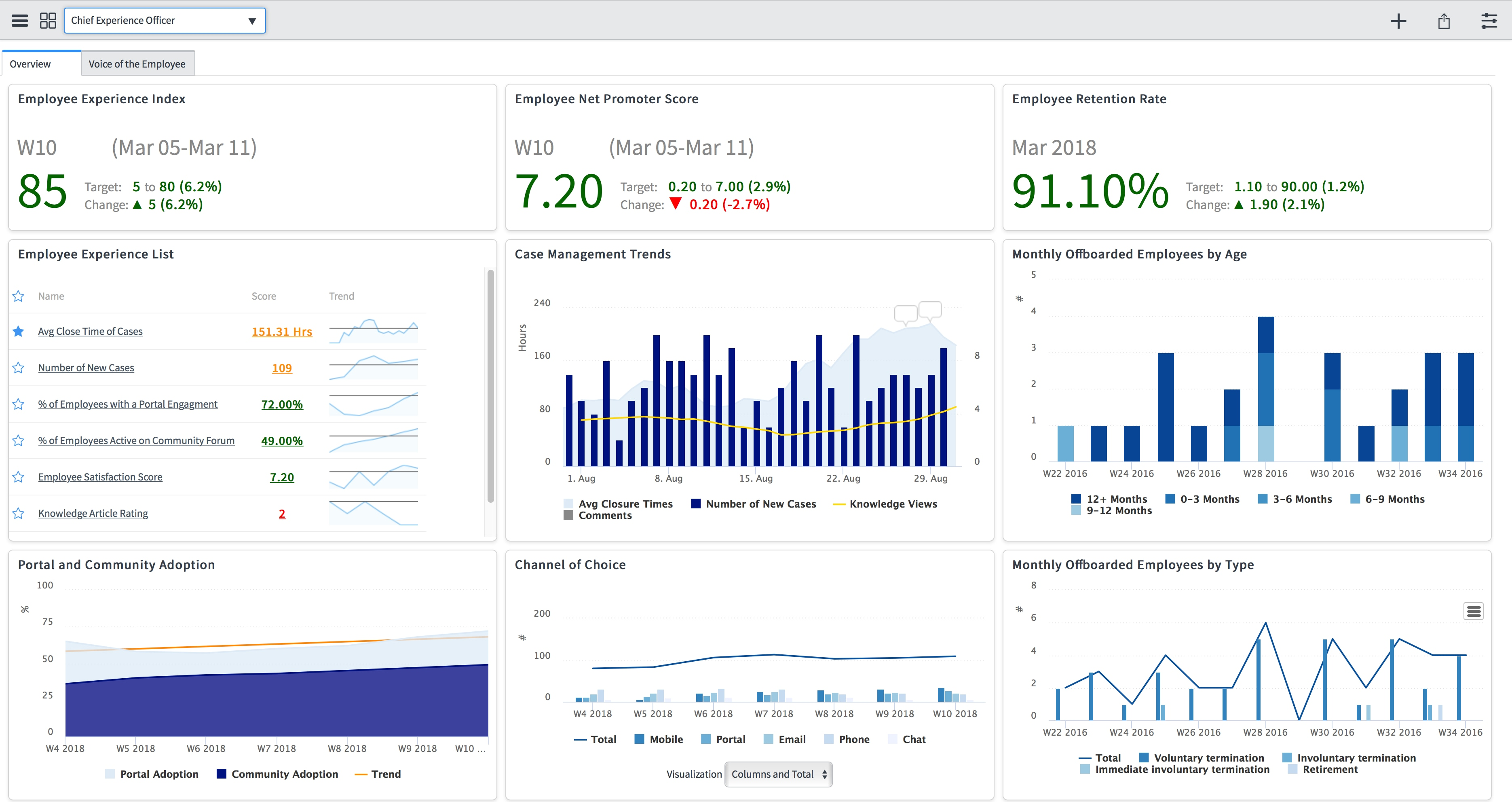 Image result for performance analytics servicenow