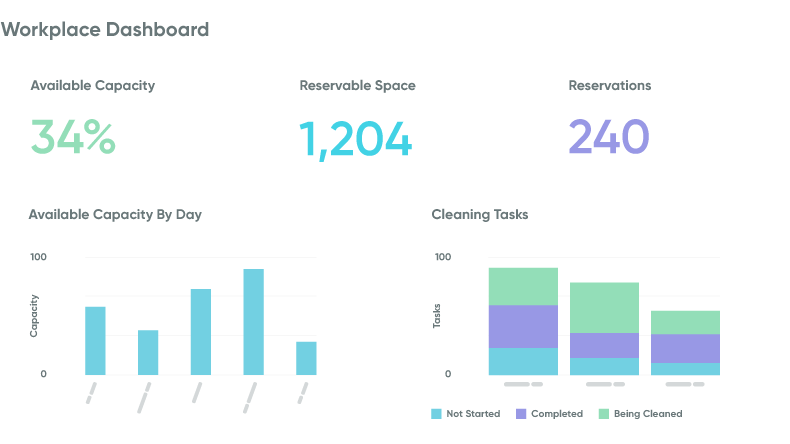 Dashboard view of maintenance, meeting space, and more