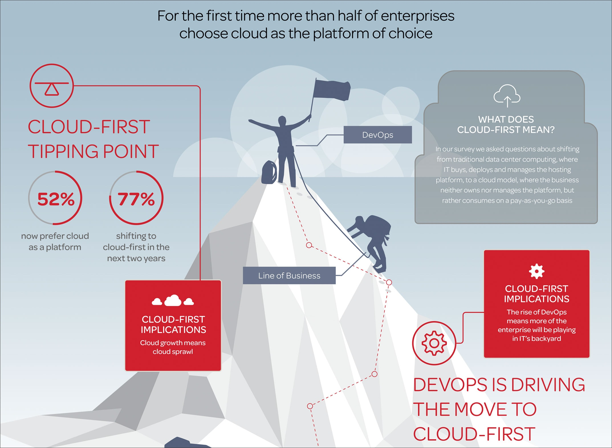 Cloud-first tipping point