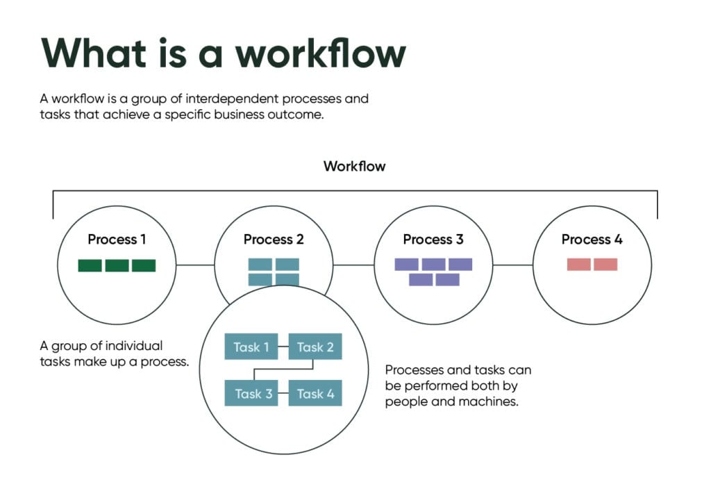 What is a workflow and its elements